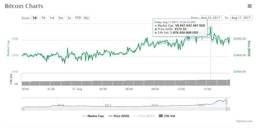 precio-y-capitalizacion-de-bitcoin-en-las-ultimas-24-horas.-fuente-coinmarketcap.jpg