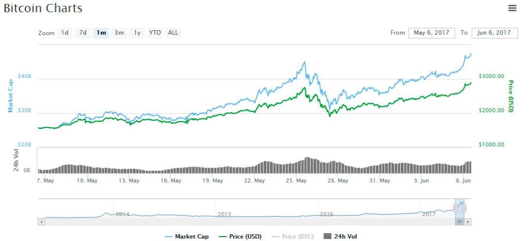 bitcoin-sobre-2900-dolares.jpg