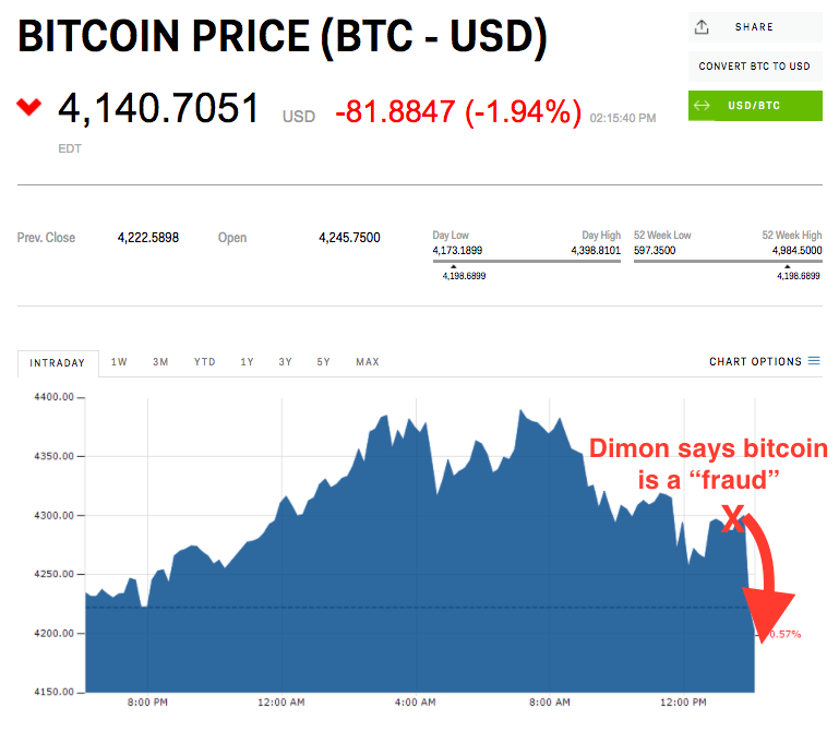bitcoin-price-after-dimon-spoke.png