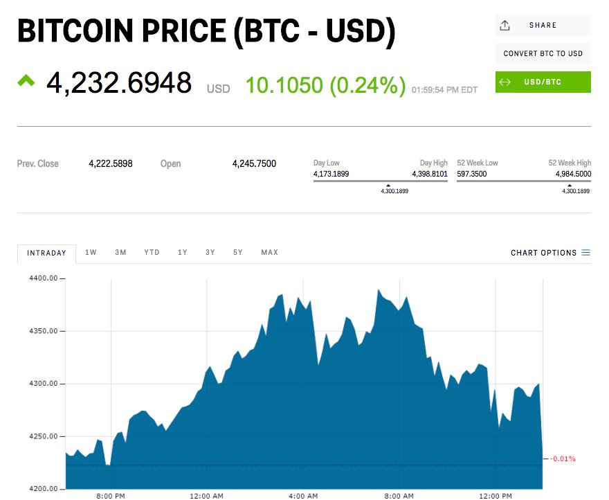 bitcoin-price-before-dimon-spoke.png