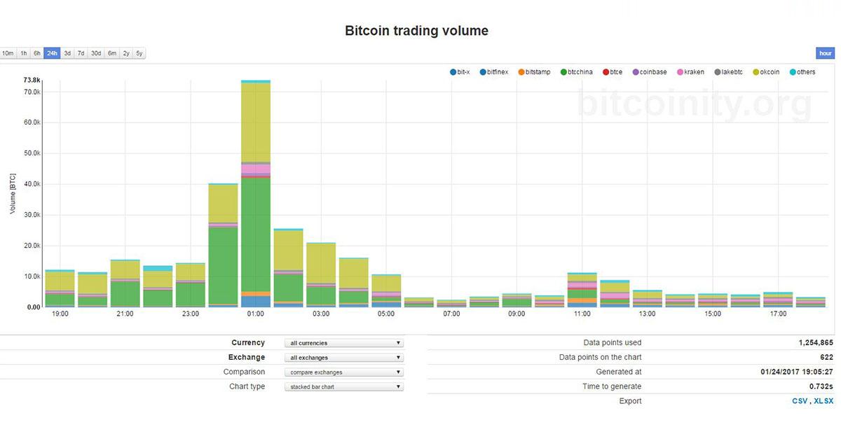Volumen de Trading en Bitcoin