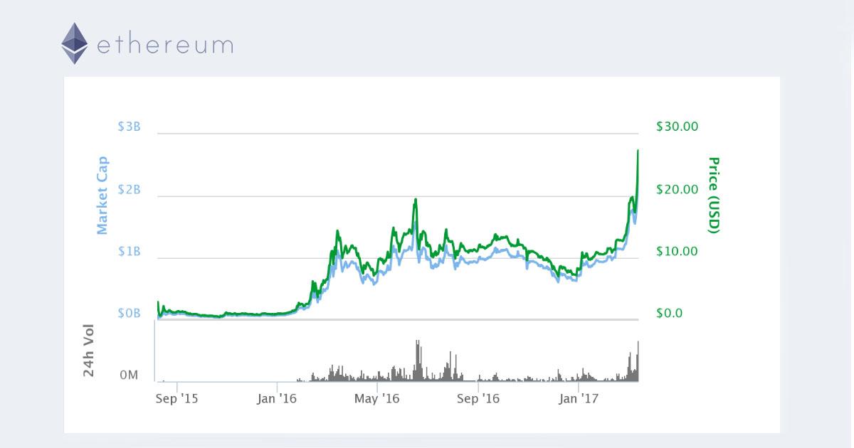 IMportante subida en el valor de Ethereum