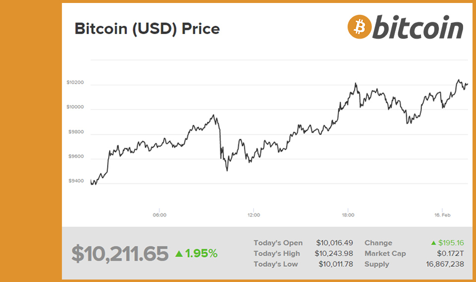 bitcoin-pasa-los-10k-1