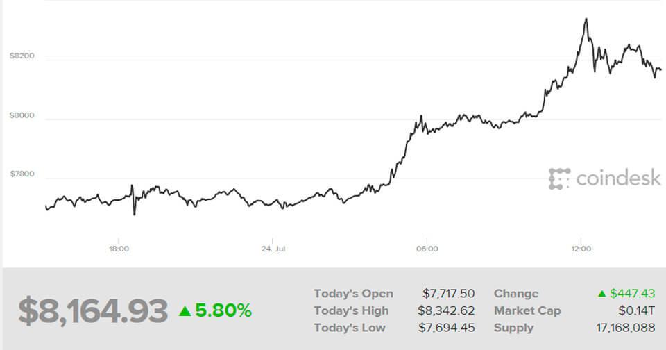 precio-bitcoin-julio.jpg