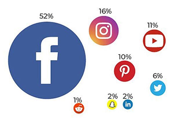 en-facebook-se-vende-mas-que-en-otras-7-plataformas-de-redes-sociales-combinadas-1.jpg