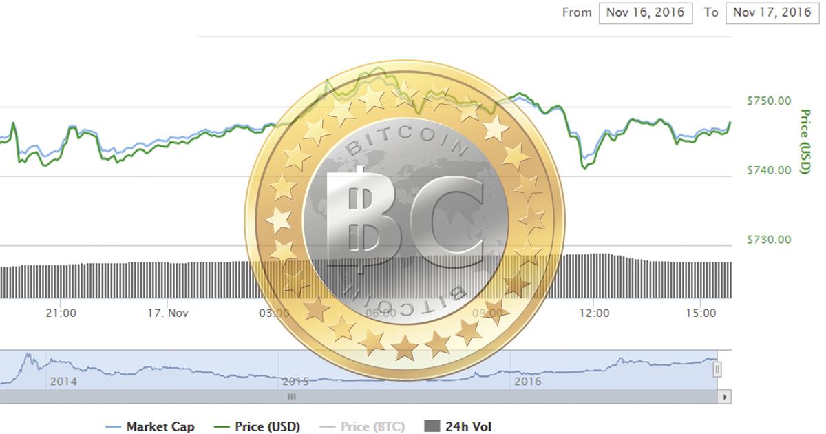 Gráfica de revalorización del bitcoin